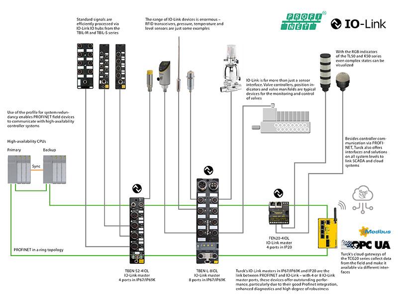 Profinet - TURCK – Your Global Automation Partner! | Turck I O Block Wiring Diagram |  | TURCK