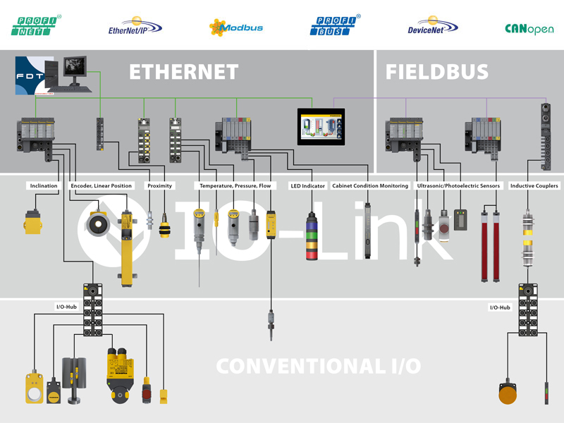 io link turck \u2013 your global automation partner! 3-Way Switch Wiring Diagram