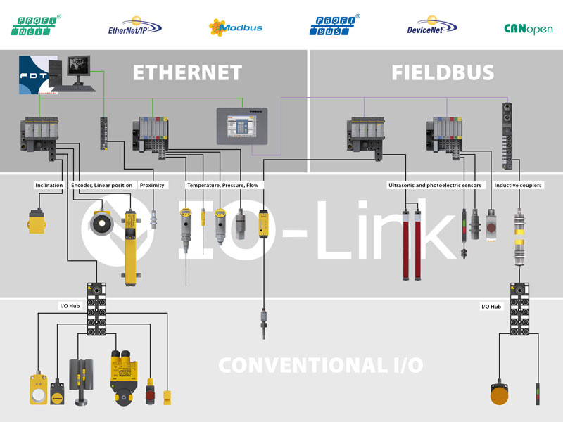 io link turck your global automation partner io link system overview click to enlarge