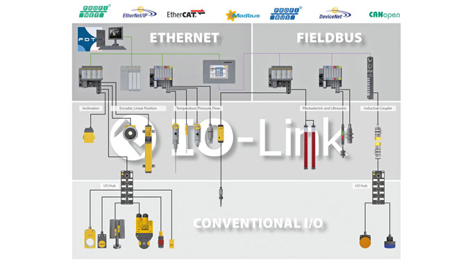 io link wired silencer production turck your global automation rh turck de
