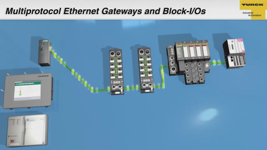 Multiprotokoll-Ethernet-Gateways und Block-I/Os